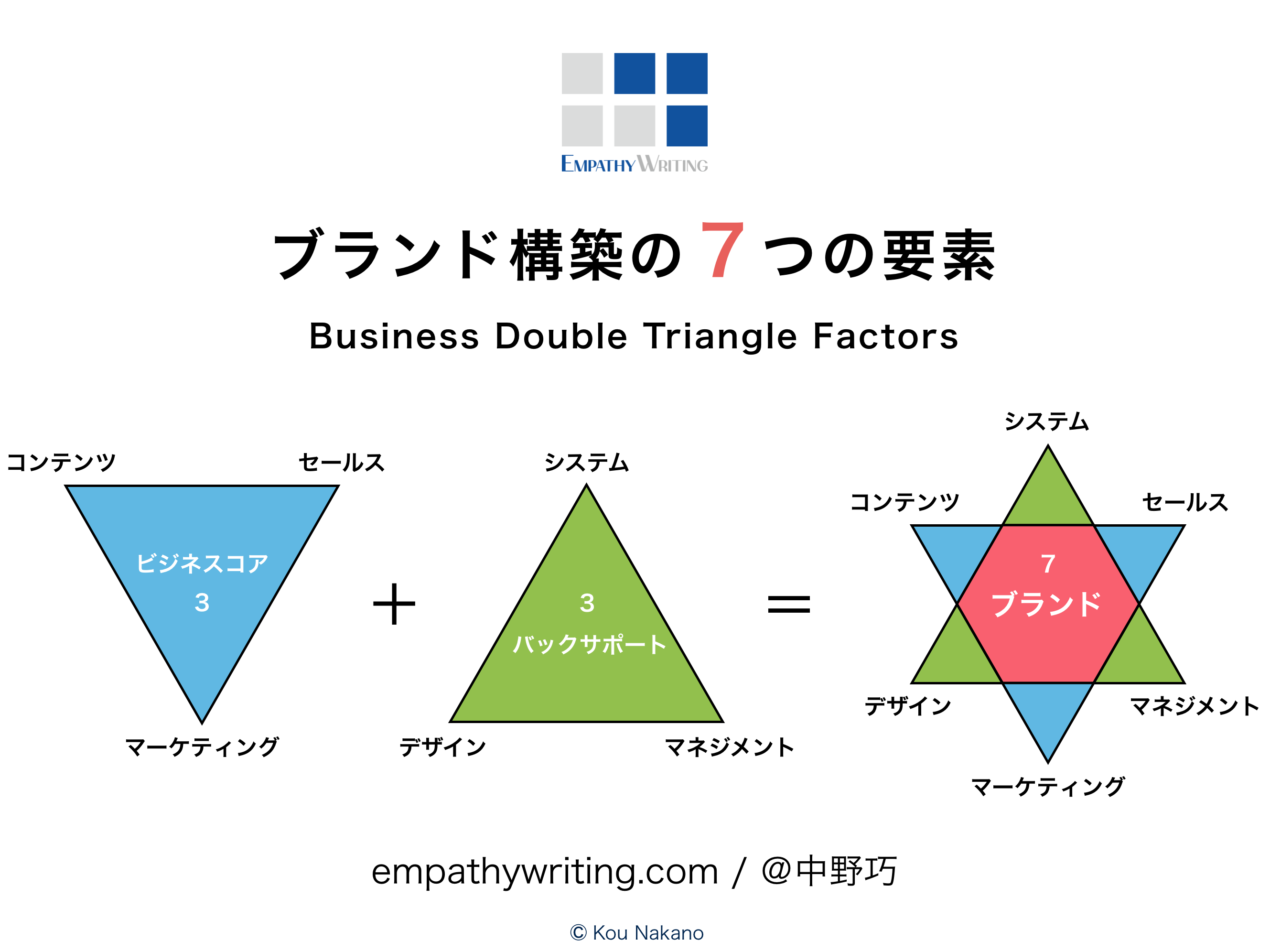 ブランド構築の7つの要素