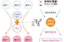 砂時計理論