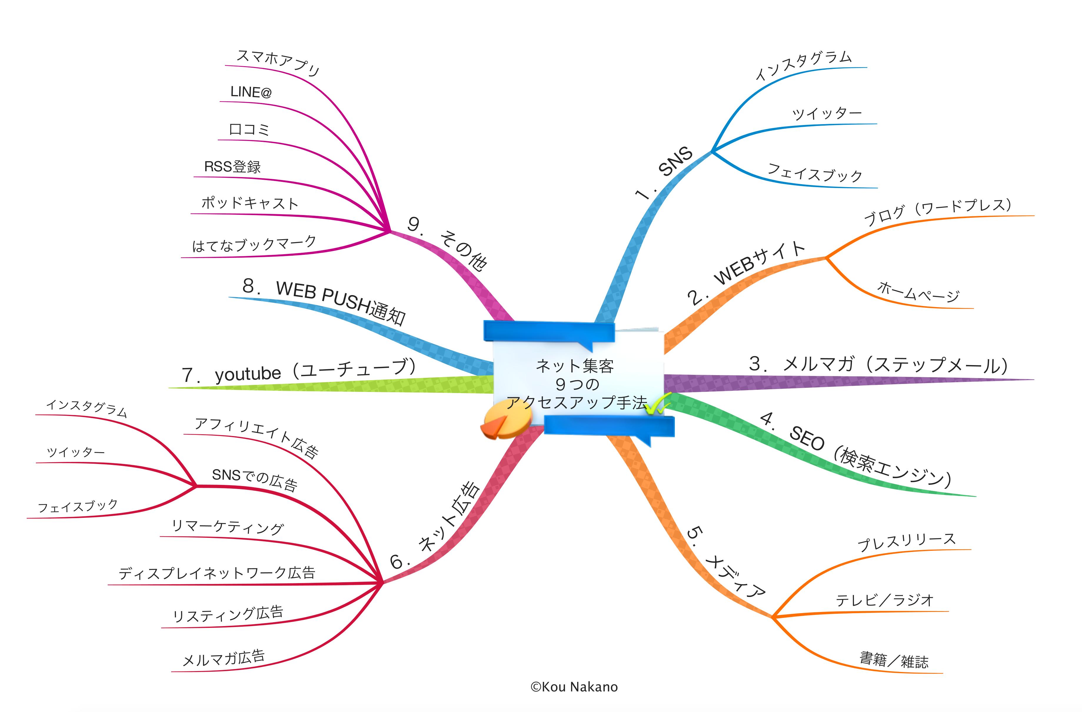 ネット集客9つのアクセスアップ手法
